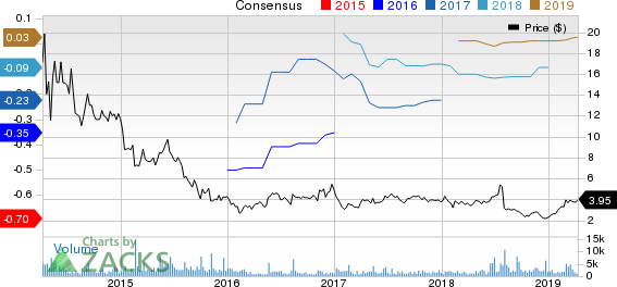 Castlight Health, inc. Price and Consensus