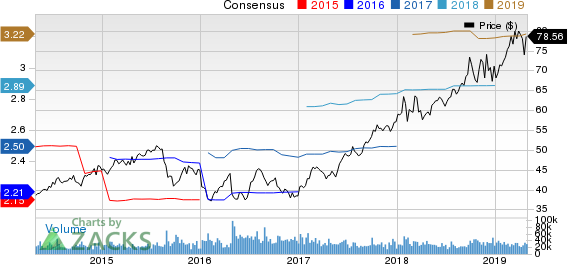 Abbott Laboratories Price and Consensus