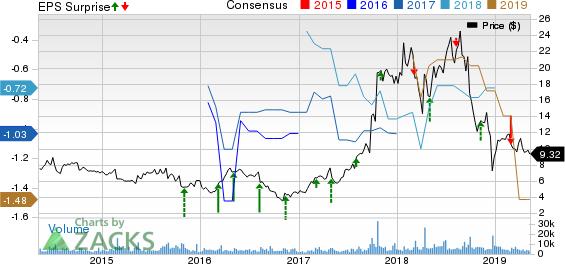 Spectrum Pharmaceuticals, Inc. Price, Consensus and EPS Surprise