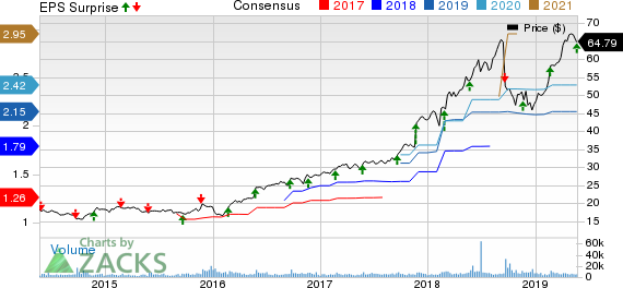 Copart, Inc. Price, Consensus and EPS Surprise