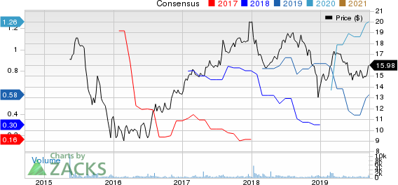 Fortress Transportation and Infrastructure Investors LLC Price and Consensus