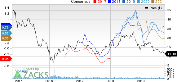 Marathon Oil Corporation Price and Consensus