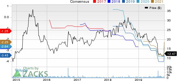 Retrophin, Inc. Price and Consensus