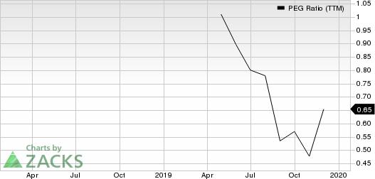Focus Financial Partners Inc. PEG Ratio (TTM)