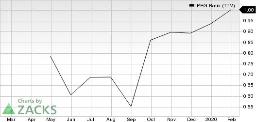 SYNNEX Corporation PEG Ratio (TTM)