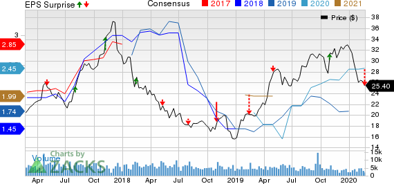 Pilgrim's Pride Corporation Price, Consensus and EPS Surprise