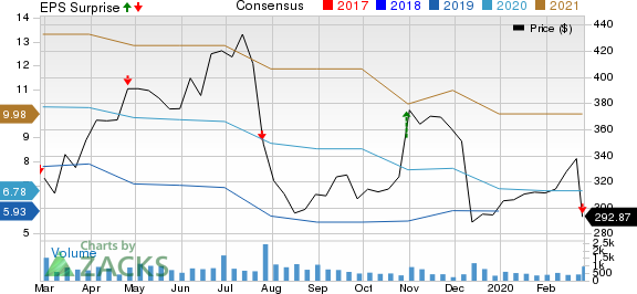 LendingTree, Inc. Price, Consensus and EPS Surprise