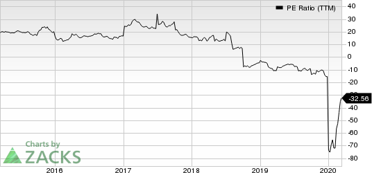 Diebold Nixdorf, Incorporated PE Ratio (TTM)
