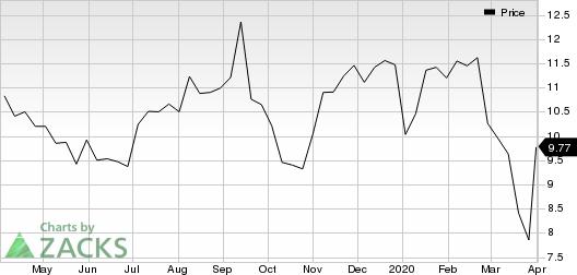 Landec Corporation Price