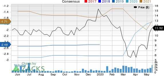Eiger BioPharmaceuticals, Inc. Price and Consensus