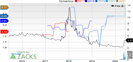 Remark Holdings, Inc. Price and Consensus