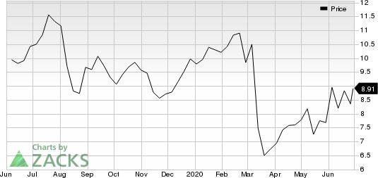 Energy Recovery, Inc. Price