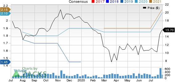 Hamilton Beach Brands Holding Company Price and Consensus