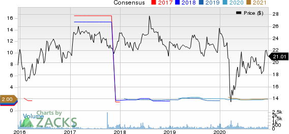 Westlake Chemical Partners LP Price and Consensus
