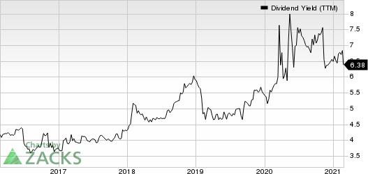 Alexanders, Inc. Dividend Yield (TTM)
