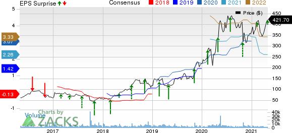 DexCom, Inc. Price, Consensus and EPS Surprise