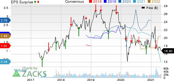 Vistra Corp. Price, Consensus and EPS Surprise