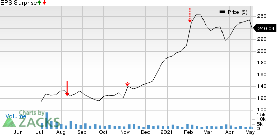 IAC/InterActiveCorp Price and EPS Surprise