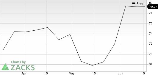Envestnet, Inc Price