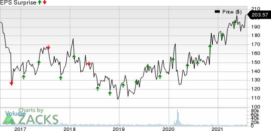 McKesson Corporation Price and EPS Surprise