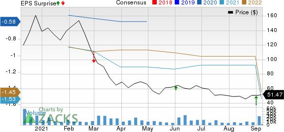 C3.ai, Inc. Price, Consensus and EPS Surprise