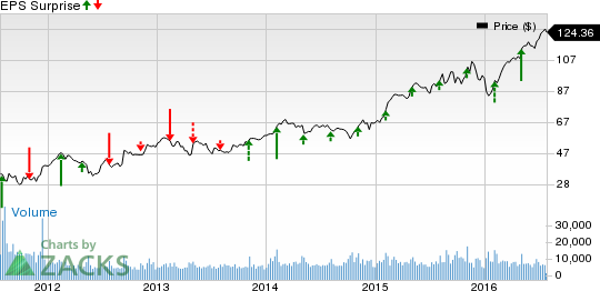 Vulcan Materials (VMC) Q2 Earnings: What's in the Cards?
