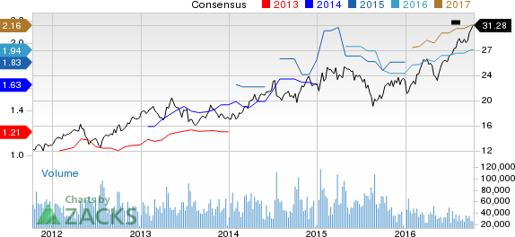 New Strong Buy Stocks for October 11th