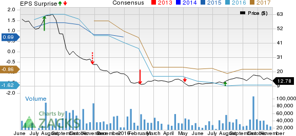 GoPro (GPRO) Q3 Earnings: Will the Stock Beat Estimates?