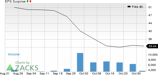 Hertz (HTZ) Q3 Earnings: Is a Disappointment in Store?