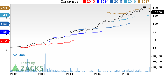 Constellation Brands (STZ) Looks Attractive: Time to Buy?
