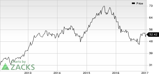 Luxottica Group (LUX) Jumps: Stock Adds 8.2% in Session