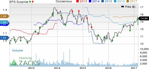 Hercules Capital (HTGC) Beats on Q4 Earnings, Expenses Rise
