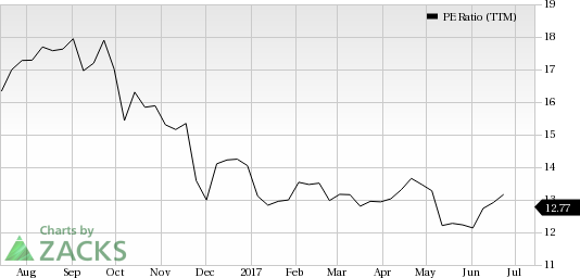 Looking for Value? Why It Might Be Time to Try Tyson Foods (TSN)