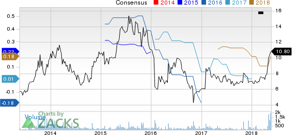 Attunity Ltd. Price and Consensus
