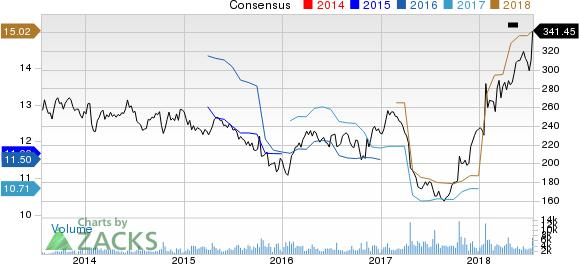W.W. Grainger, Inc. Price and Consensus