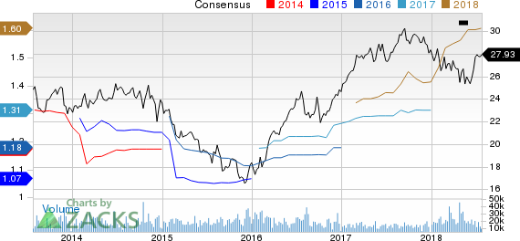 CenterPoint Energy, Inc. Price and Consensus