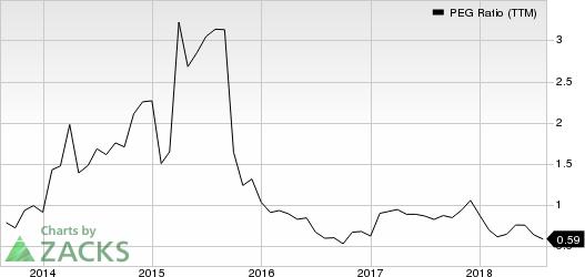 PulteGroup, Inc. PEG Ratio (TTM)