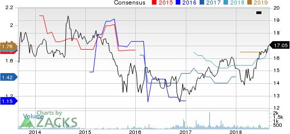 Sutherland Asset Management  Corp. Price and Consensus