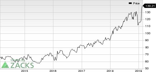 Motorola Solutions, Inc. Price