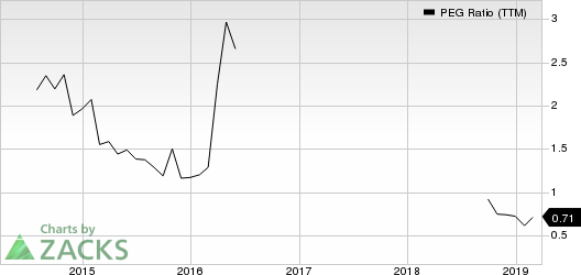 America's Car-Mart, Inc. PEG Ratio (TTM)
