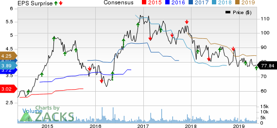 Jack In The Box Inc. Price, Consensus and EPS Surprise