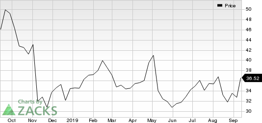 Yelp Inc. Price