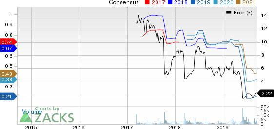 J.Jill, Inc. Price and Consensus