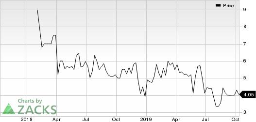 CollPlant Holdings Ltd. Sponsored ADR Price