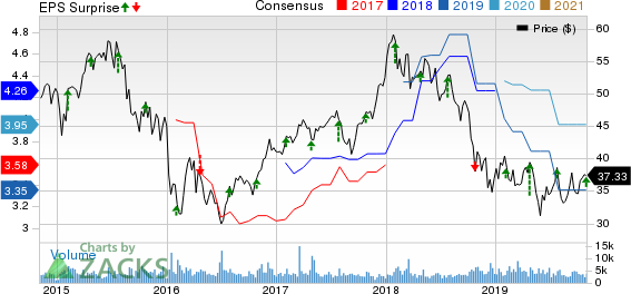 Lazard Ltd Price, Consensus and EPS Surprise