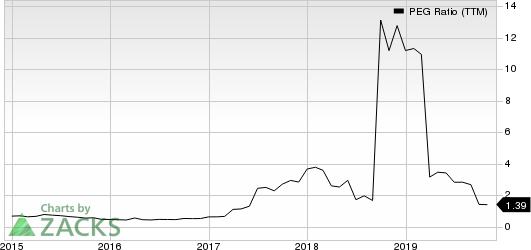 Huaneng Power International, Inc. PEG Ratio (TTM)