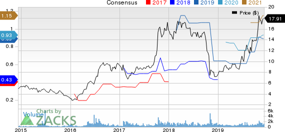 Spartan Motors, Inc. Price and Consensus