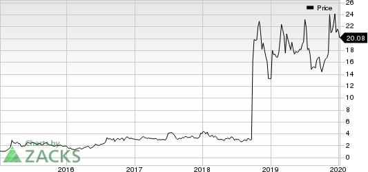 Amarin Corporation PLC Price