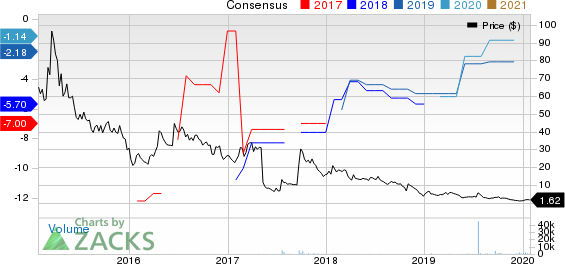 Capricor Therapeutics, Inc. Price and Consensus