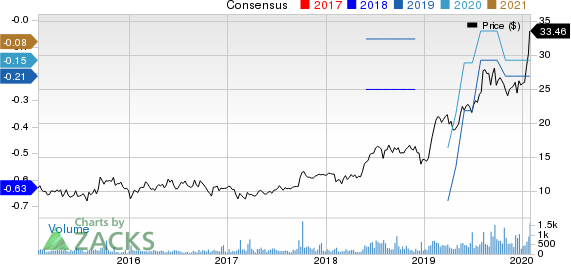 Agilysys, Inc. Price and Consensus
